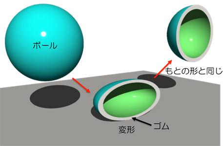 ボールの図