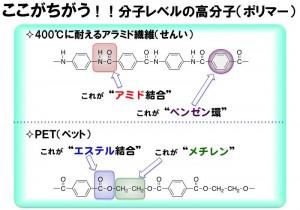 分子レベルの高分子