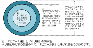ビニール袋とポリ袋の関係性